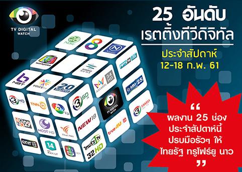 หวย 30 ล้านของใครยังไม่รู้ แต่ดันเรตติ้งไทยรัฐทีวีพุ่ง เหนืออมรินทร์ทีวี