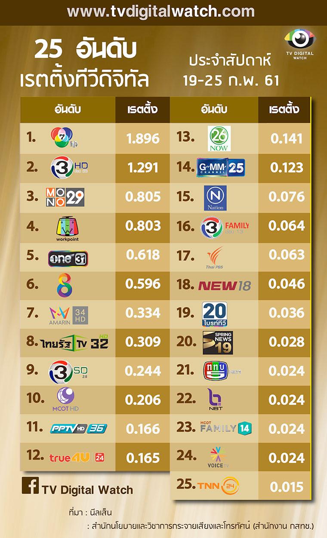 เรตติ้งประจำเดือนของทีวีดิจทัล 25 ช่อง ประสัปดาห์ วันที่ 19-25 กุมภาพันธ์ 2561 จากผู้ชมอายุ 4+ และการรับชม 24 ชั่วโมง