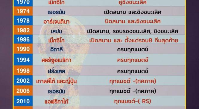 ประวัติการถ่ายทอดสดฟุตบอลโลกในไทย