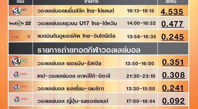 เรตติ้งกีฬา ทีมหญิงทีมชาติไทย กับเมจิกสกอร์ 3-2