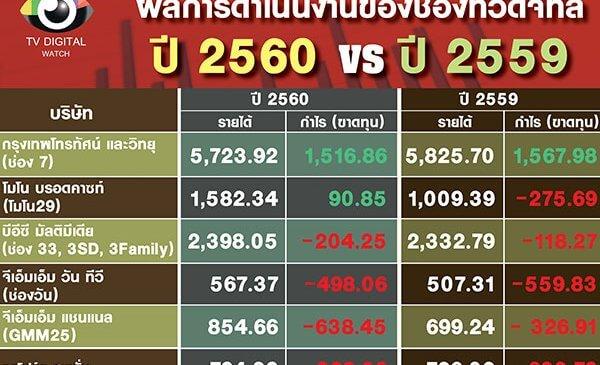 ช่องไหนกำไร ขาดทุนปี 2560