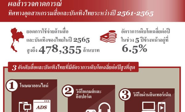 PwC คาดเม็ดเงินค่าใช้จ่ายผ่านอุตสาหกรรมสื่อและบันเทิงไทยปี 65 เฉียด 4.8 แสนล้านบาท