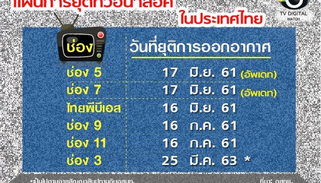 ช่อง 5 , 7, ThaiPBS ปิดระบบทีวีอนาล็อคอย่างเป็นทางการ