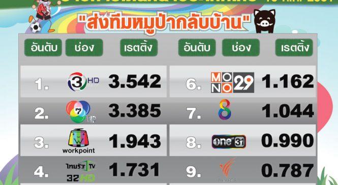 """ส่งหมูป่ากลับบ้าน ทำยอดคนดูทีวีช่วงรายการ """"เดินหน้าประเทศไทย""""พุ่ง"""