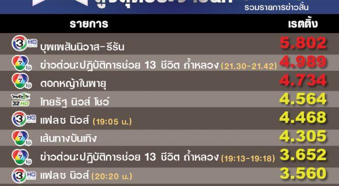 แข่งรายงานข่าวไม่พอ ต้องกราฟิกเสมือนจริง ดันเรตติ้งไทยรัฐทีวีขึ้นต่อเนื่อง