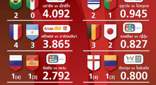 บอลโลกรอบ 2 แมตช์ไหนคนไทยดูมากที่สุด