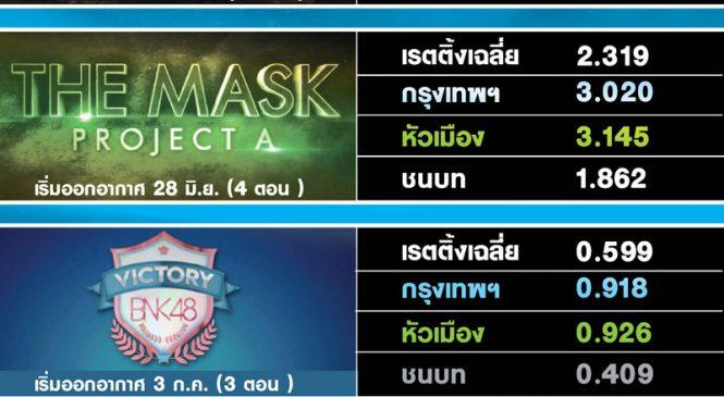 เจาะความนิยมรายการใหม่เวิร์คพอยท์ The Mask Project A, BNK48 , แฟนพันธุ์แท้, นักร้องสองไมค์