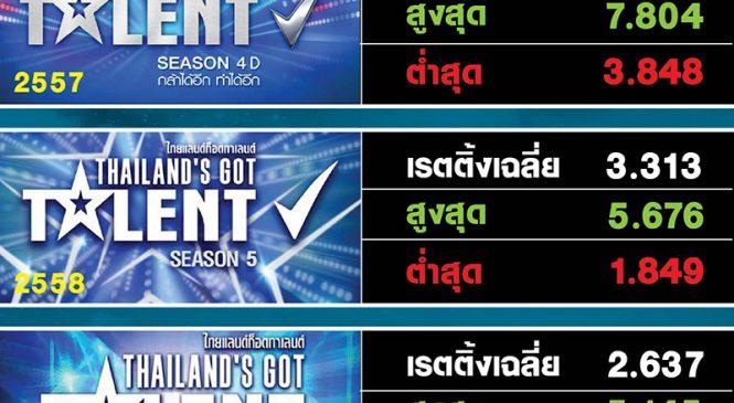 ย้อนรอยเรตติ้ง Thailand's got talent ก่อนคืนจอช่องเวิร์คพอยท์ 6 ส.ค.นี้