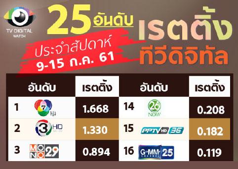 ไทยรัฐทีวี ยังรั้งอันดับ 4 ส่วน ThaiPBS อันดับ 12 หลังเสร็จภารกิจข่าวช่วยหมูป่า