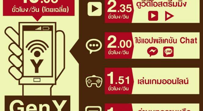 ETDA เปิดพฤติกรรมผู้ใช้อินเทอร์เน็ตปี 61 คนไทยใช้เน็ต10 ชั่วโมง 5 นาทีต่อวัน