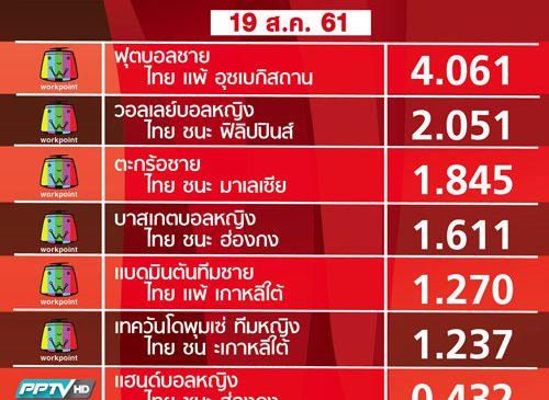 ข่าวดีเรตติ้งฟุตบอลไทยเอเชียนเกมส์มาแรงสุด ส่งพลังเชียร์กันต่อให้เข้ารอบ