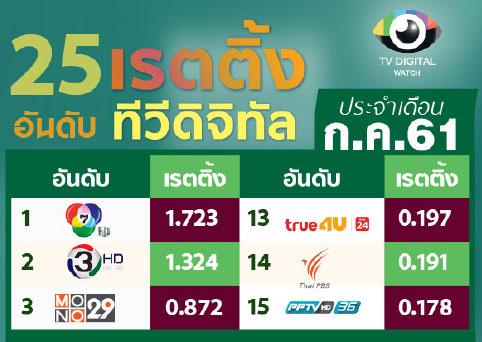 ข่าวหมูป่า ส่งไทยรัฐทีวี ขึ้นแท่นอันดับ 5 ทีวีดิจิทัลเดือนก.ค.61