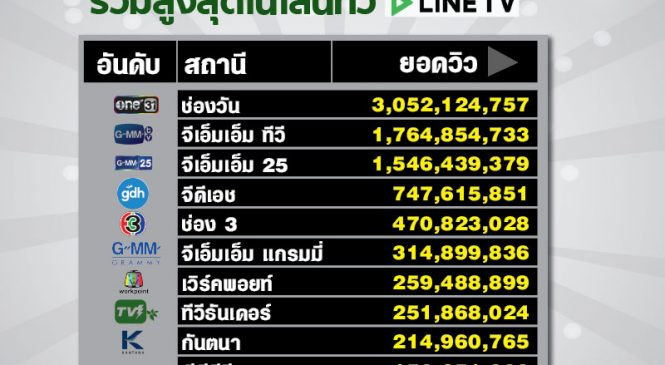 10 แชนแนลยอดวิวรวมสูงสุดในไลน์ทีวี