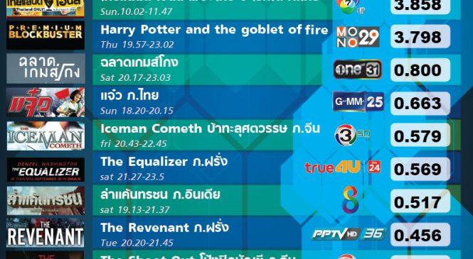 หนังไทยยังมาแรง ทำเรตติ้งสูงสุด หนังยาวประจำเดือนก.ย.61