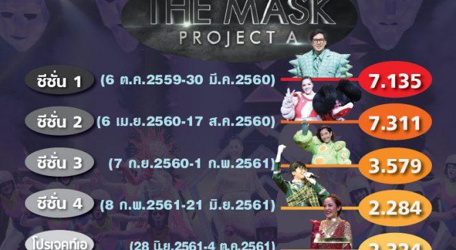 รีวิวเรตติ้ง The Mask Singer 5 ซีซั่น เจาะลึก Project A
