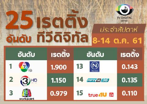 สำรวจอันดับเรตติ้ง 25 ช่องทีวีดิจิทัลประจำสัปดาห์ 8-14 ต.ค.61