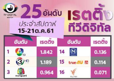 สู้ด้วยหนังไทย เรตติ้งก็มาได้ จีเอ็มเอ็ม 25 เรตติ้งดีต่อเนื่อง