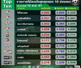"""""""สาปกระสือ"""" ทำเรตติ้งละครไทยสูงสุดของช่อง 8 ปีนี้"""