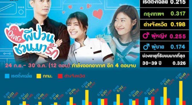"""ส่องเรตติ้ง ซีรี่ส์เกาหลี รีเมคเวอร์ชั่นไทย """"OMG ผีป่วนชวนมารัก"""" จากซีรี่ส์ดังเกาหลี """"Oh My Ghost"""" ทำเรตติ้งสูงสุดของช่องทรูโฟร์ยูในปีนี้"""