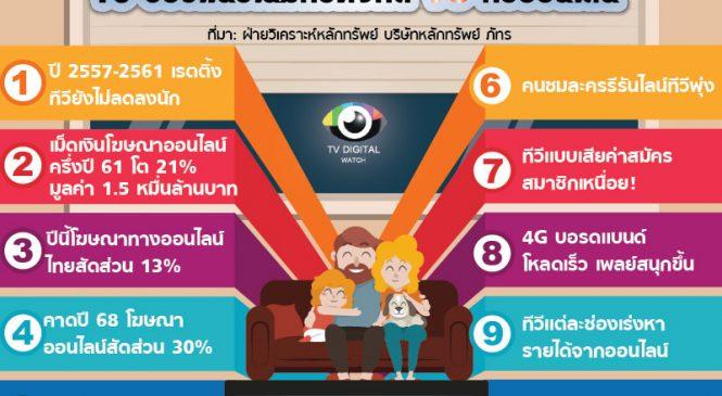 10 ข้อชี้แนวโน้มทีวีดิจิทัล VS ทีวีออนไลน์