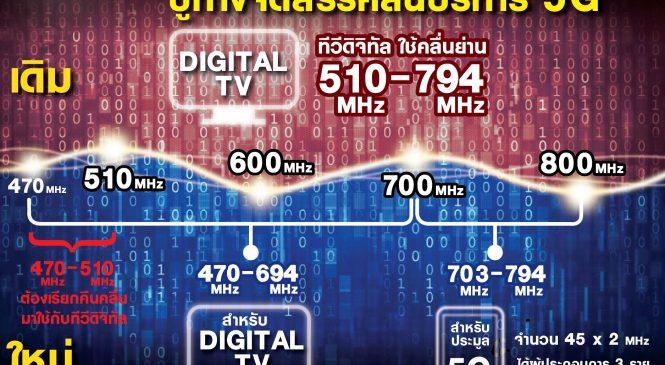 ทีวีดิจิทัลมีทางรอด ปล่อยคลื่นทีวีไปประมูลคลื่น 5G คาดได้ชดเชยกว่า 4 หมื่นล้านบาท
