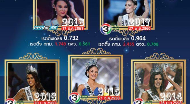 เรตติ้ง Miss Universe 2018 ครั้งแรก ทางช่องพีพีทีวี