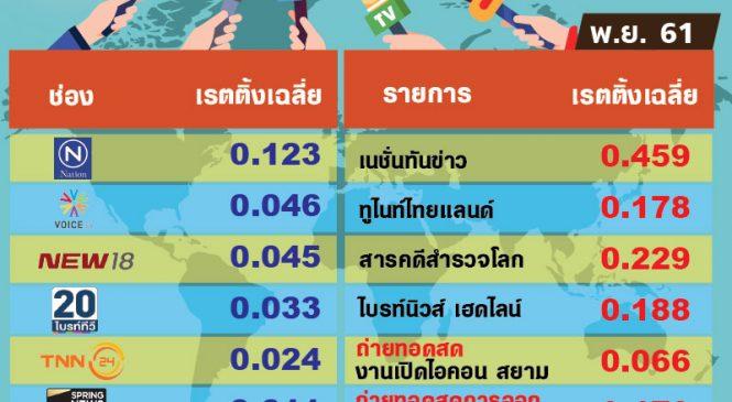 รายการเรตติ้งสูงสุดของ 6 ช่องข่าวเดือนพ.ย.61