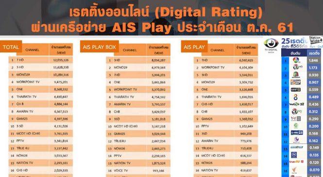 มาแล้ว เรตติ้งออนไลน์ (Digital Rating) ผ่านเครือข่าย AIS Play ประจำเดือนต.ค.61