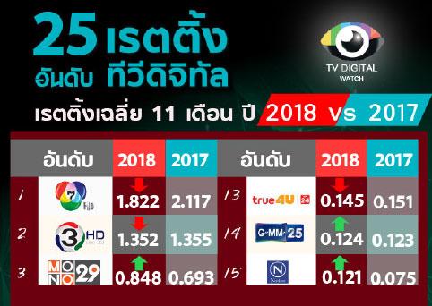 เรตติ้งเฉลี่ย 11 เดือนทีวีดิจิทัล ปี 2561 ช่องใหญ่ลด ช่องใหม่เพิ่ม