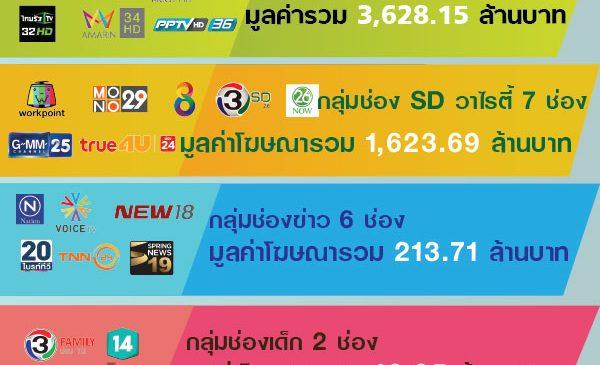 7 ช่องกลุ่ม HD ทีวีดิจิทัล ฟันรายได้ตลาดโฆษณารวมกว่า 3.6 พันล้าน ประจำเดือนพ.ย.61