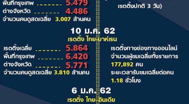 มาแล้ว เรตติ้งทีวี VS เรตติ้งออนไลน์ ความนิยมของคนไทยในฟุตบอลไทย