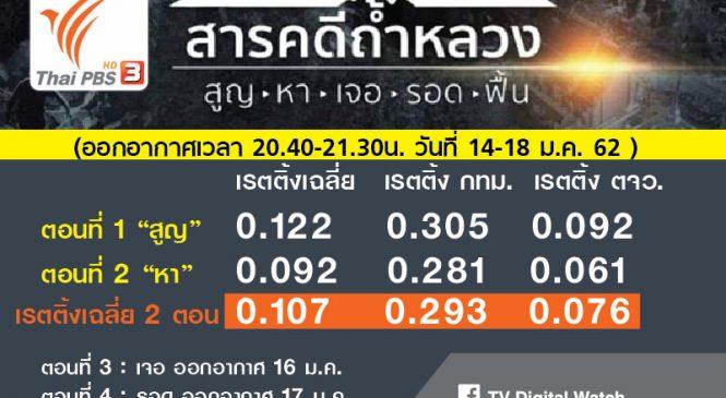"""เรตติ้ง 2 ตอนแรก """"สารคดี ถ้ำหลวง"""" ไทยพีบีเอส รายการดี สารคดีไทย ประสบการณ์จริง ไม่ดราม่า"""