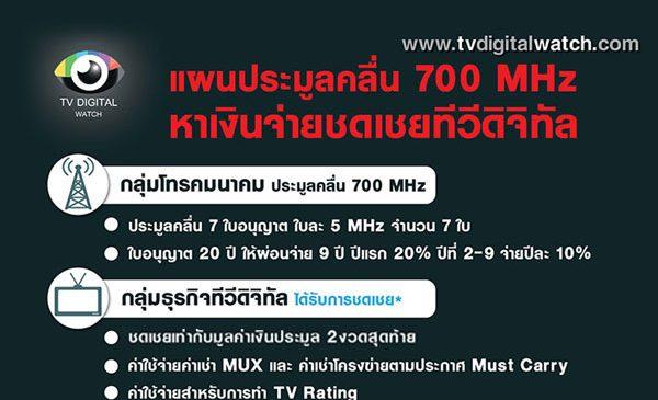 ทางรอดทีวีดิจิทัล : แผนประมูลคลื่น 700 MHz บริการ 5G หาเงินจ่ายชดเชยให้กลุ่มทีวีดิจิทัล