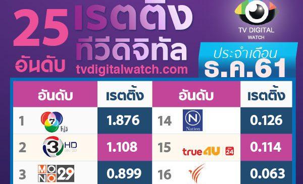 วัดผลงาน เรตติ้ง 25 ช่องทีวีดิจิทัล เดือนสุดท้ายของปี 2561