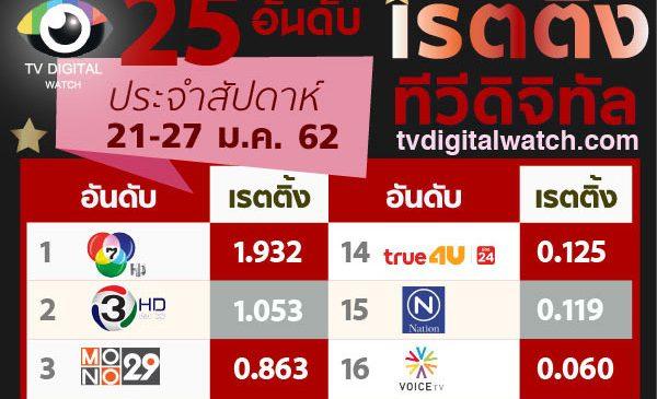 มวยไทย 7 วัน ดันเรตติ้งช่องนาว 26 เฉือนพีพีทีวี ขึ้นแท่นอันดับ 10