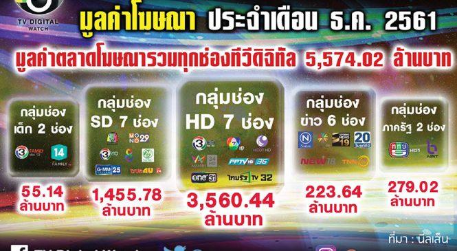 มูลค่าโฆษณาทีวีดิจิทัลเดือนธ.ค.61 รวมทุกช่อง 5.5พันล้านบาท ต่ำสุดในรอบครึ่งปีหลัง