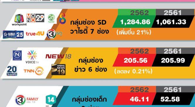 ทีวีดิจิทัลแข่งเดือด ชิงเค้กมูลค่าโฆษณาหนักตั้งแต่ต้นปี มูลค่าตลาดโฆษณาทีวีดิจิทัลเดือนม.ค.62 รวม 4,667.30 ล้านบาท โต 3%