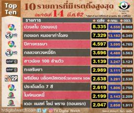 10 อันดับรายการทำเรตติ้งสูงสุด วันที่ 14 มี.ค.62
