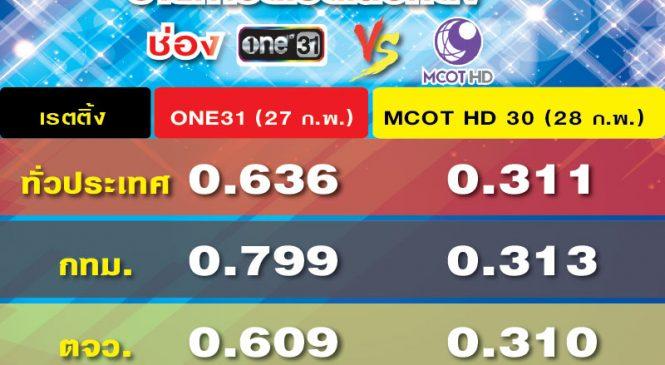เรตติ้งดีเบตเลือกตั้ง กระแสแรง MCOT HD VS ช่องวัน