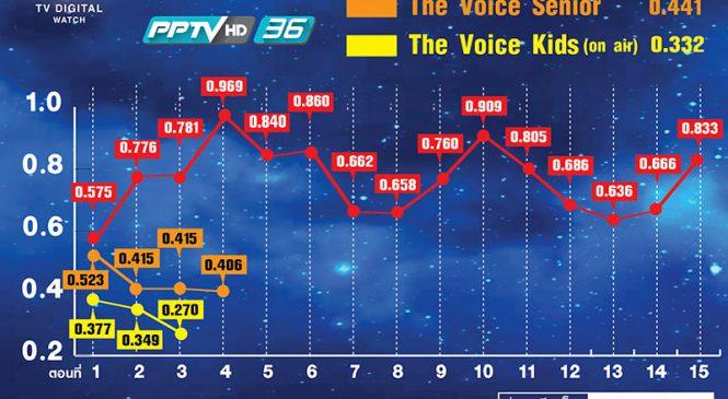 """วิกฤตเรตติ้งตก : รายการ """"The Voice"""" ช่องพีพีทีวี"""