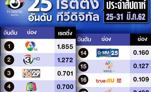 เรตติ้งรายสัปดาห์ :ช่องข่าว 2 ขั้ว เนชั่นทีวีปักหลักอันดับ 10 –วอยซ์ทีวีอันดับ 15