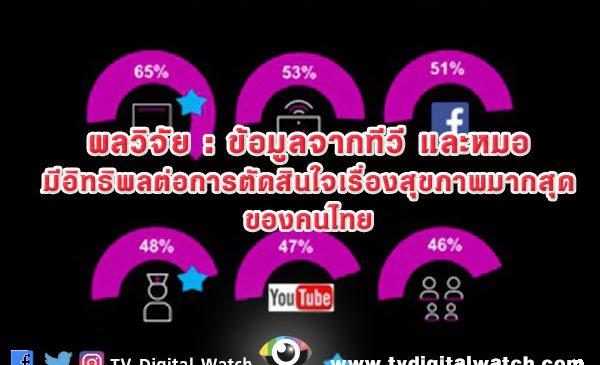 ผลวิจัย : ข้อมูลจากทีวี และหมอ มีอิทธิพลต่อการตัดสินใจเรื่องสุขภาพมากสุดของคนไทย