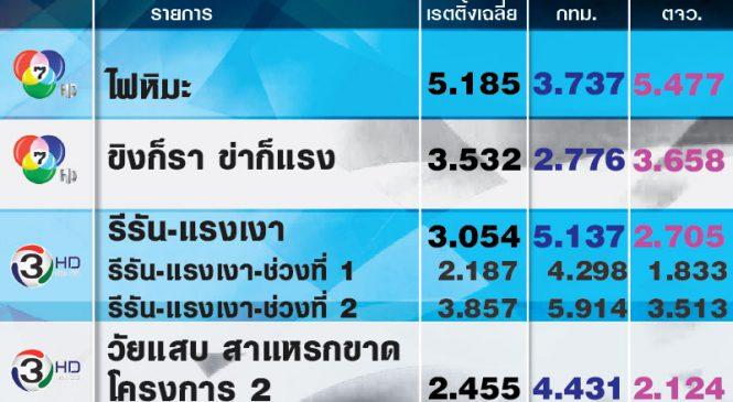 5 อันดับรายการที่เรตติ้งสูงสุดประจำวันศุกร์ที่ 26 เม.ย.2562