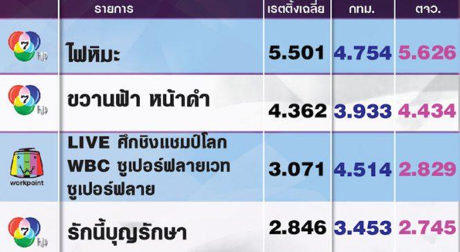 5 อันดับรายการที่มีเรตติ้งสูงสุดประจำวันเสาร์ที่ 27 เม.ย.2562