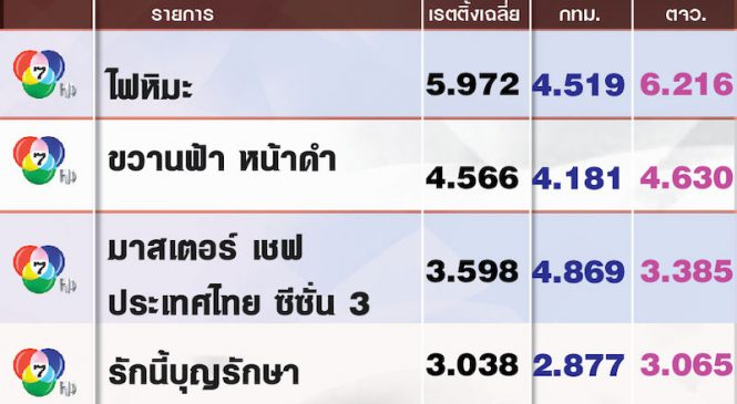 5 อันดับรายการที่มีเรตติ้งสูงสุดประจำวันอาทิตย์ที่ 28 เม.ย.2562