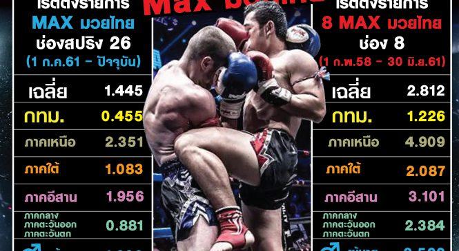 เปิดศึกช่องทีวีดิจิตอล  ชิงคอนเทนต์มวย กระชากเรตติ้ง  ช่องไหนจะได้ แม็กซ์มวยไทยไป !