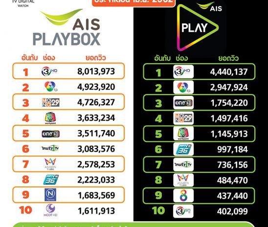 """ยอดวิวออนไลน์ AIS Play เดือนเม.ย.62 """"ช่อง 3 นำขาด"""""""