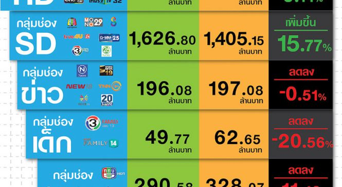 มูลค่าตลาดโฆษณาทีวีดิจิทัลเดือนเม.ย.62 : มูลค่ารวม 5,725 ล้านบาท