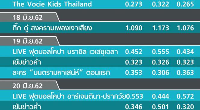 จากWorld Class TV: พีพีทีวี วันนี้ เปลี่ยนมามีละครไทย เรตติ้งยังไม่ปังดั่งฝัน