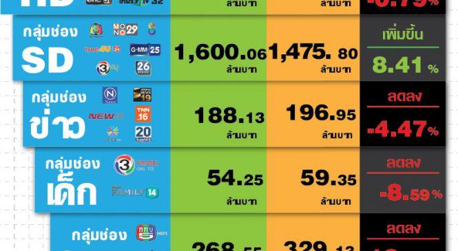 ตลาดโฆษณาทีวีดิจิตอลเดือน พ.ค. 5.7 พันล้าน โตแค่ 21 ลบ.